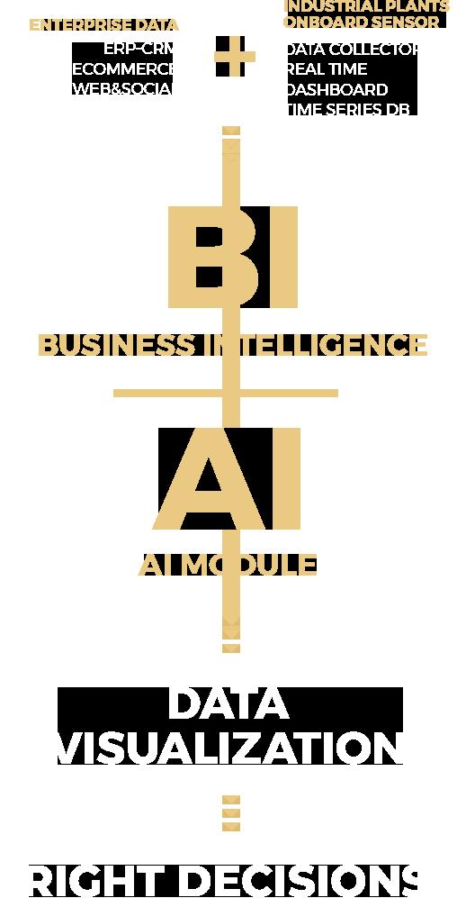 AI and BI